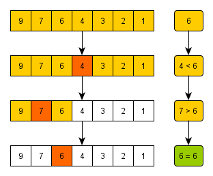 Binary search (searched value: 6)