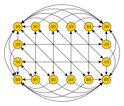 Graph of the two jars puzzle