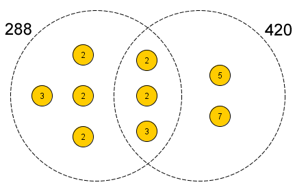 The greatest common divisor using Venn diagram